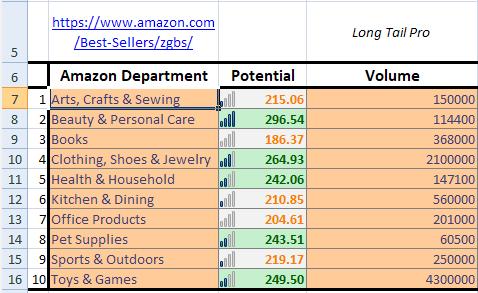 Find Niche Ideas - Step 2 - d Amazon Department Volume Filled