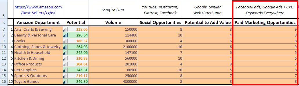 Find Niche Ideas - Step 5 - Paid Marketing Opportunities
