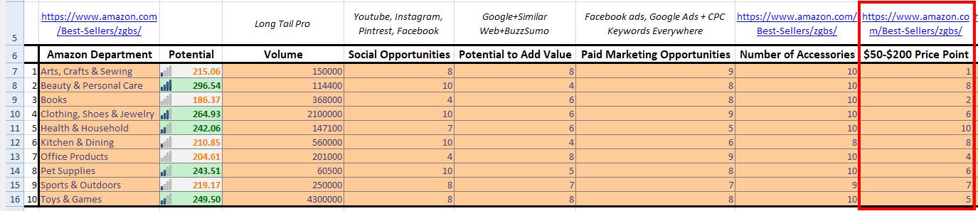 Find Niche Ideas - Step 7 - Price Point