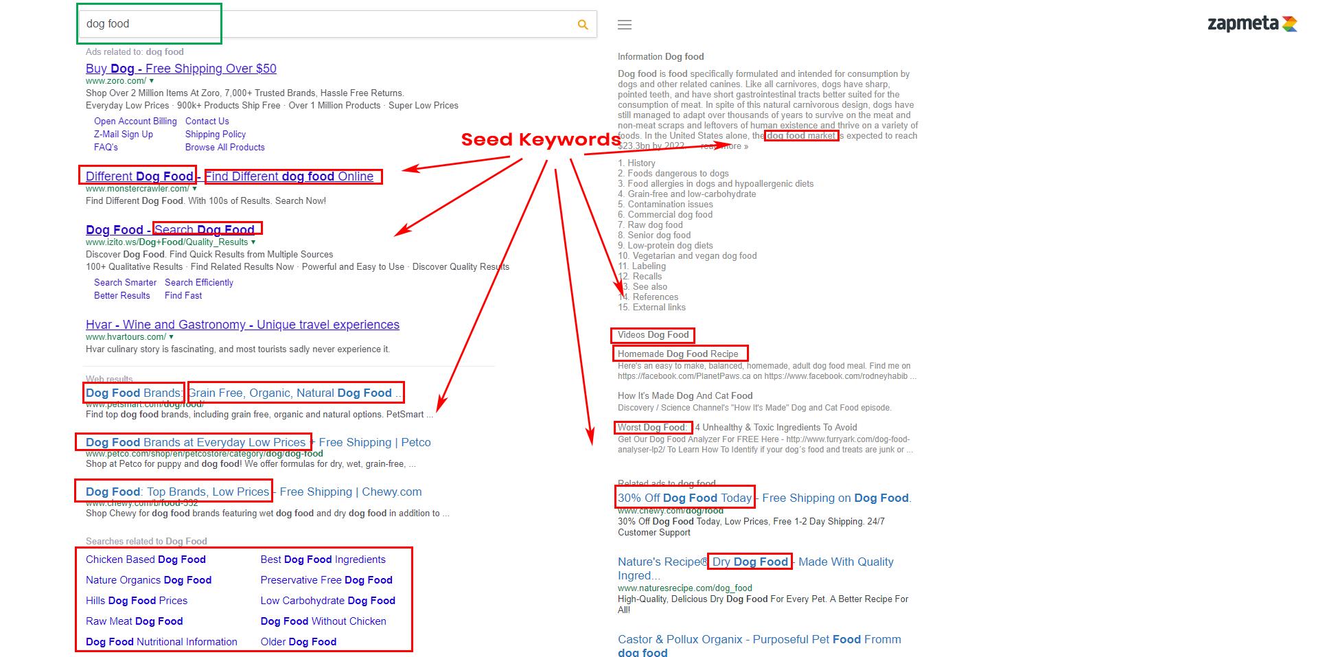 Keyword Research - Zapmeta Seed Keywords